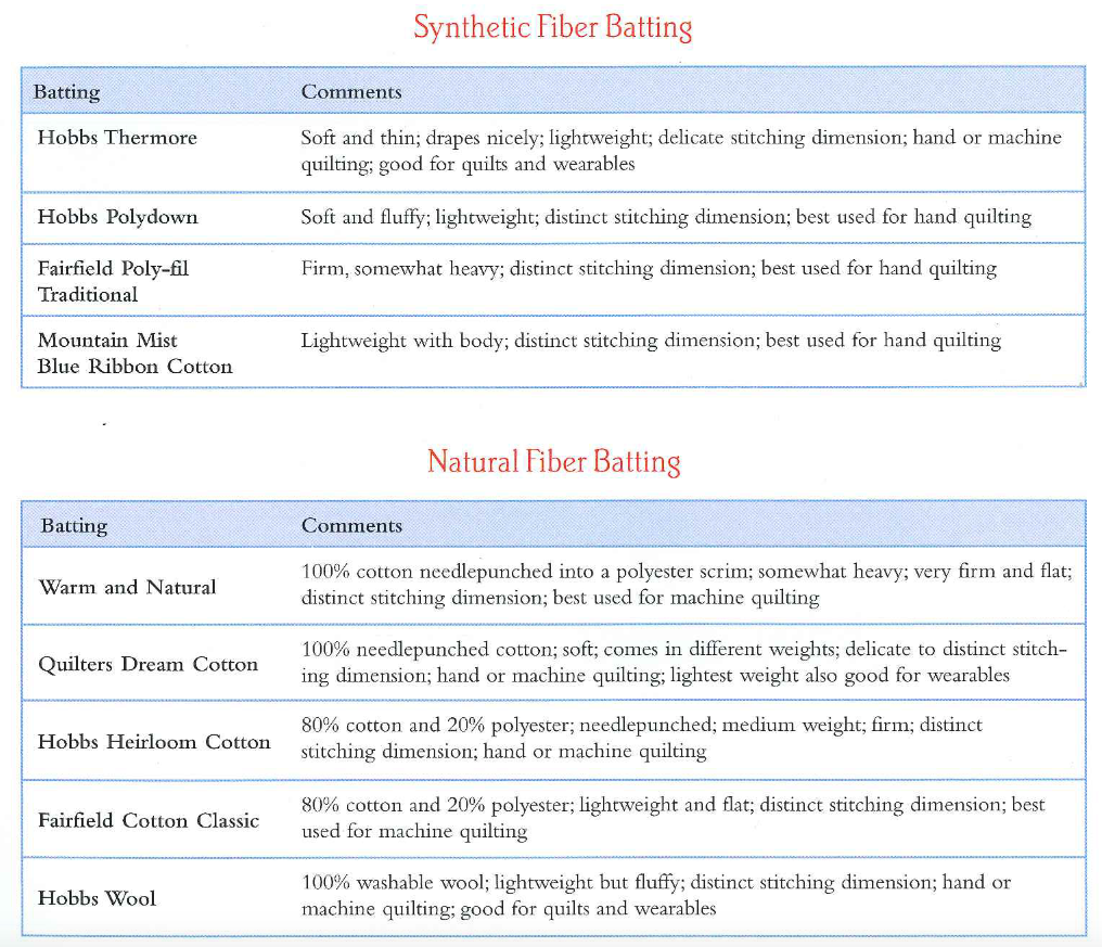 Synthetic and Natural Fiber Batting Chart
